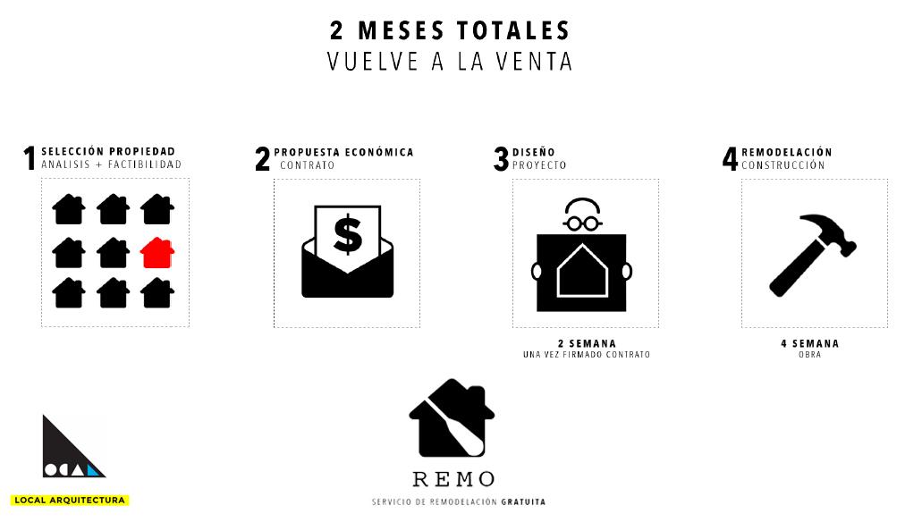 Modelo-Remo